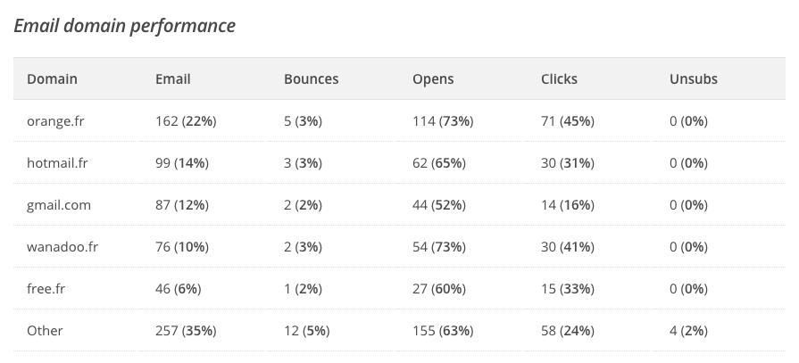Les statistiques données par Mailchimp