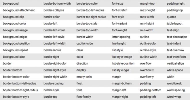 Liste de propriétés CSS supportées par Gmail