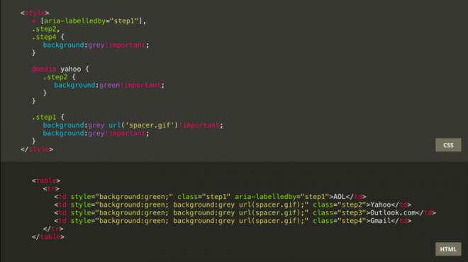 Le code HTML et CSS de cet e‑mail