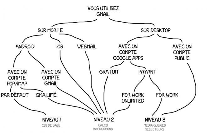 Diagramme du support de CSS dans Gmail